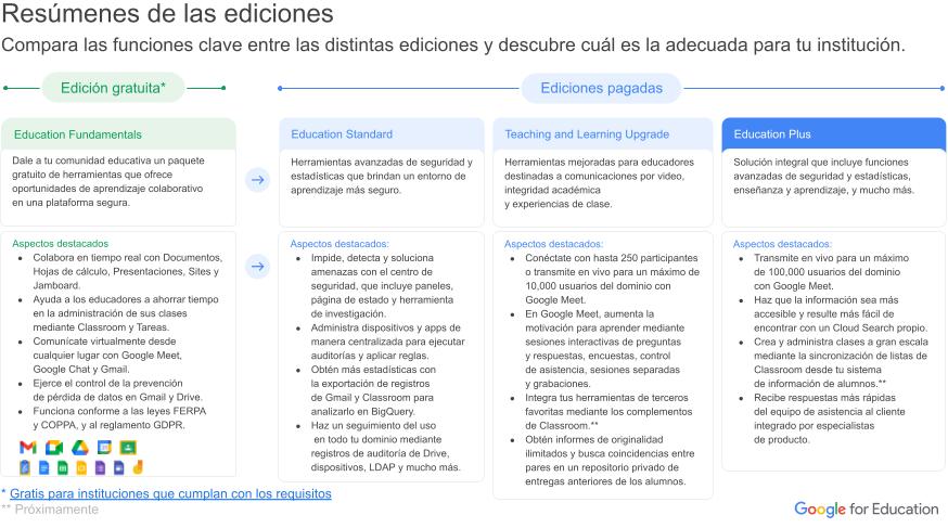 Google for Education - Resúmenes de las ediciones