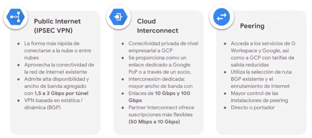 Public Internet - Cloud Interconnect - Peering